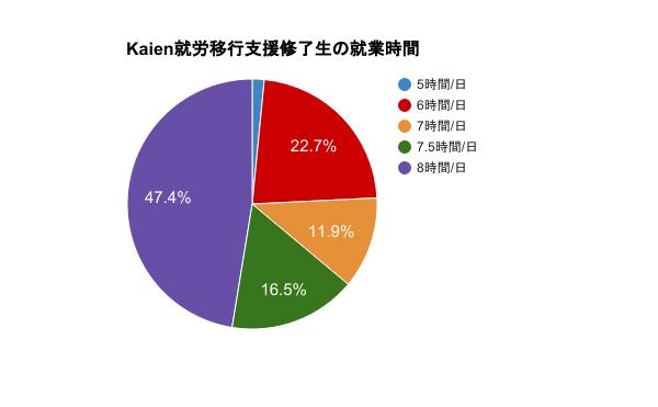 Kaien就労移行支援修了生の就業時間を表す円グラフ