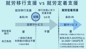 就労移行支援と就労定着支援の比較図