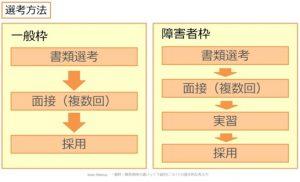 選考フローの例_kaien-lab.
