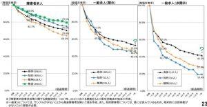 2017年厚生労働省による障害者の就業状況等に関する調査結果のグラフ_Kaien-lab.