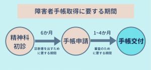 障害者手帳取得に要する期間の流れ図_Kaien-lab.