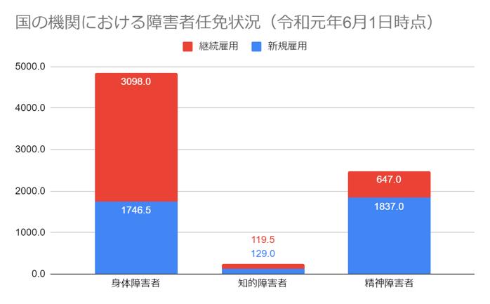 国の機関における障害者任免状況 令和元年6月1日時点の棒グラフ