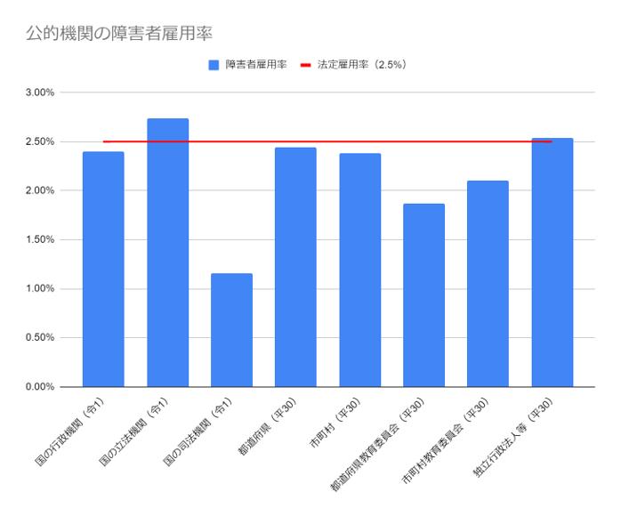 公的機関の障害者雇用率の棒グラフ