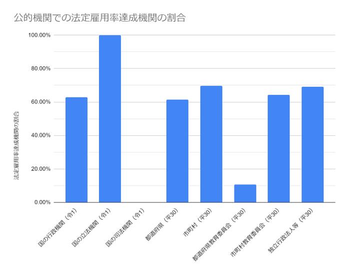 公的機関での法定雇用率達成機関の割合の棒グラフ