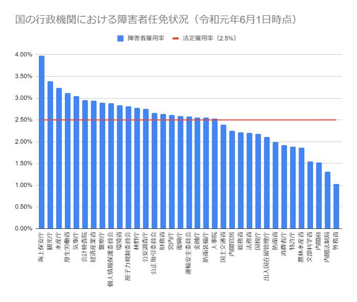 国の行政機関における障害者任免状況 令和元年6月1日時点の棒グラフ