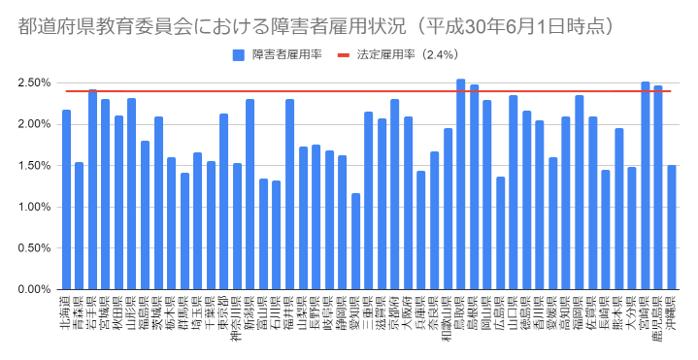 都道府県教育委員会における障害者雇用状況の棒グラフ