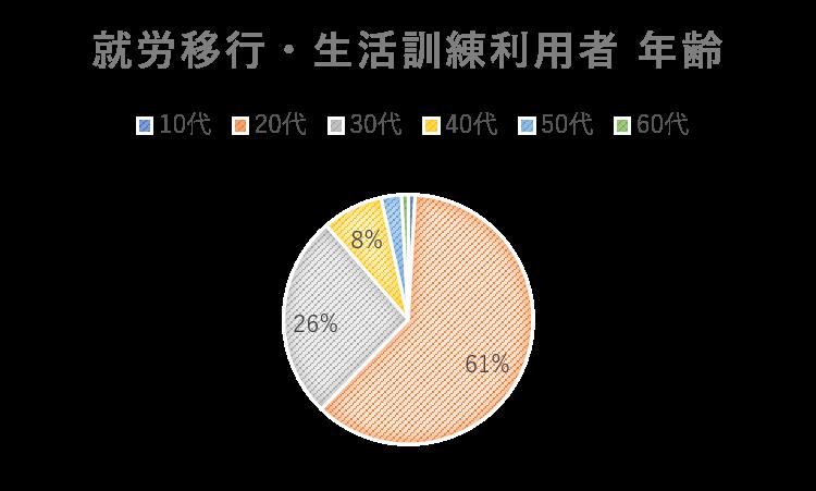 就労移行と生活訓練利用者年齢の円グラフ