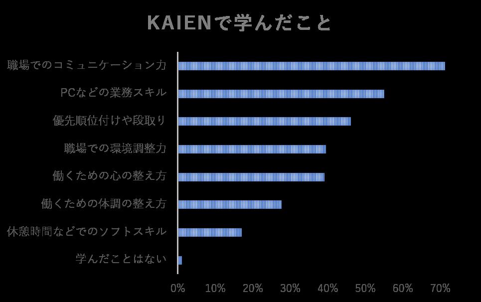 Kaienで学んだことの棒グラフ