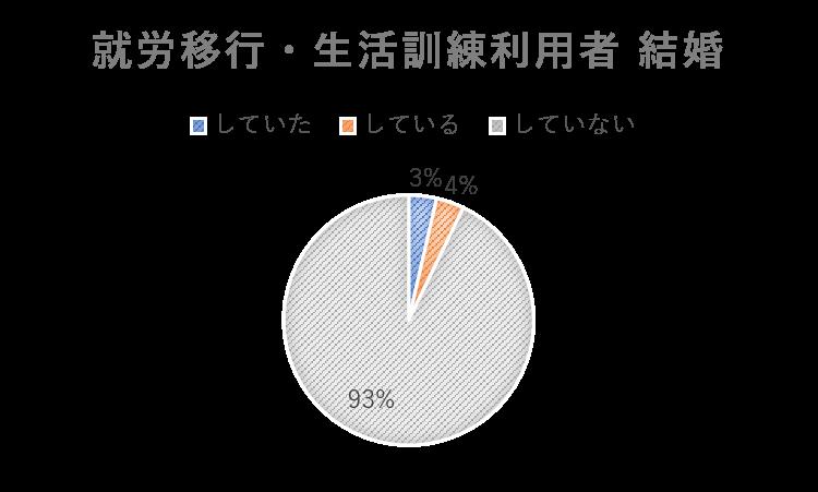 就労移行と生活訓練利用者結婚の円グラフ
