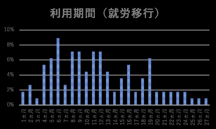 利用期間(就労移行)の棒グラフ