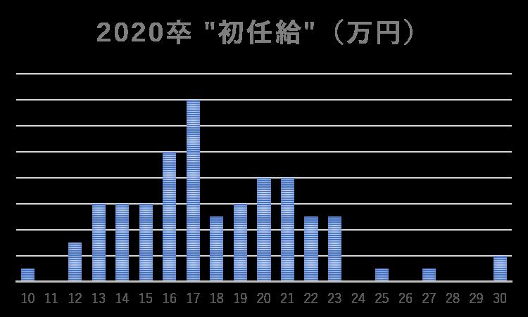 2020年卒の初任給の棒グラフ