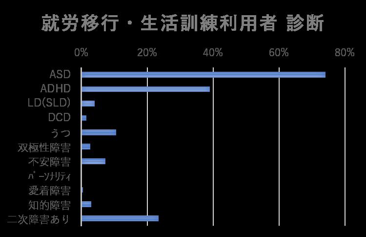 就労移行と生活訓練利用者診断の棒グラフ