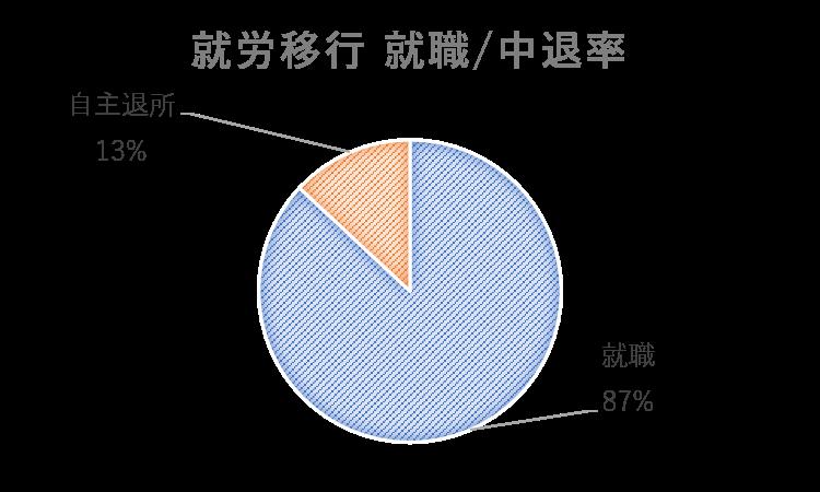 就労移行の就職率と中退率の円グラフ
