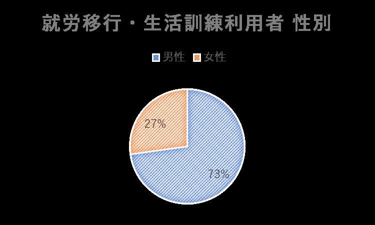 就労移行と生活訓練利用者性別の円グラフ