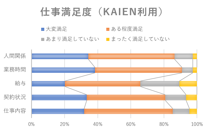 仕事満足度(Kaien利用)の棒グラフ
