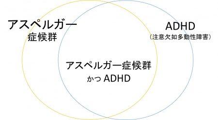 アスペルガー症候群とADHDの重なり
